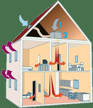 Ventilation positive Saumur